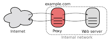 Reverse proxy schematic (from Wikipedia)