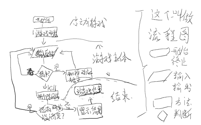 游戏流程图