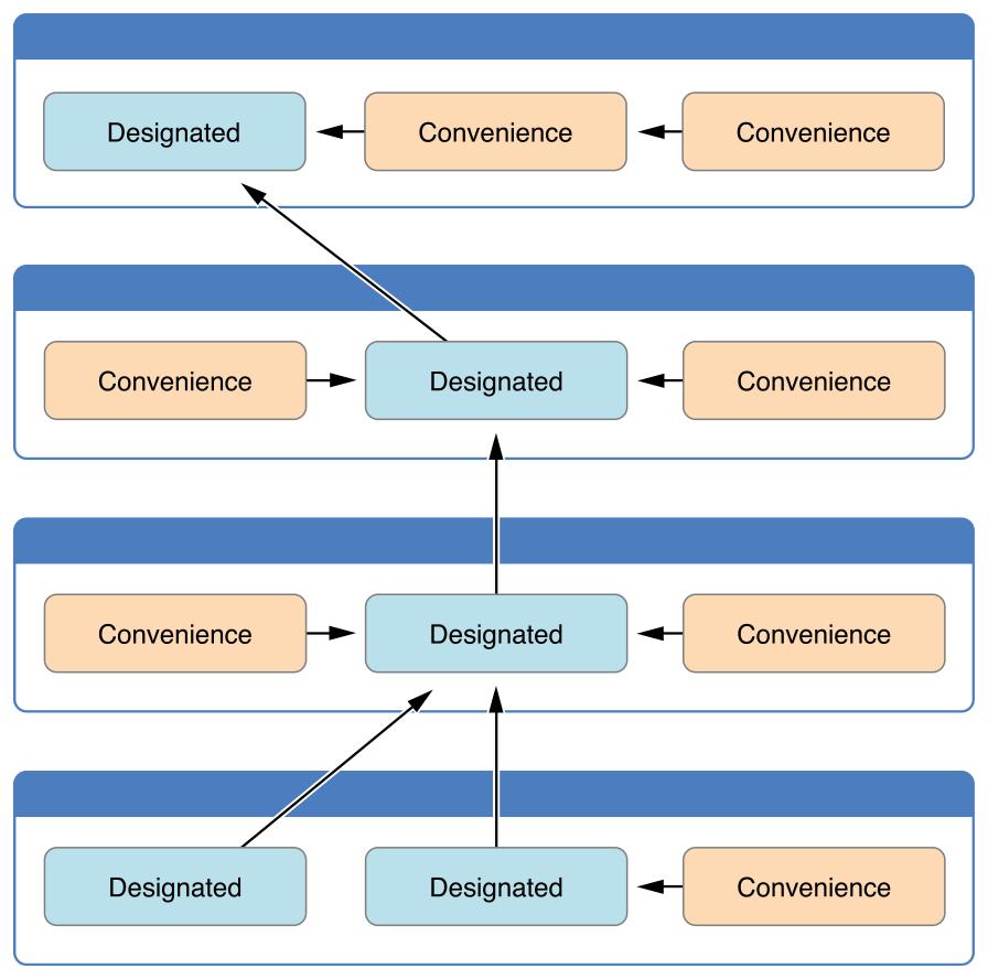 initializerDelegation02_2x