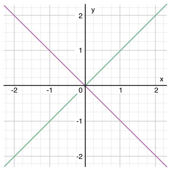 coordinateGraphComplex_2x